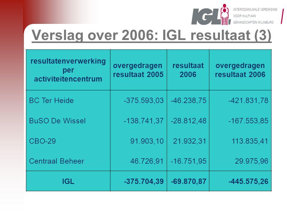Verslag over 2006: IGL resultaat (3)