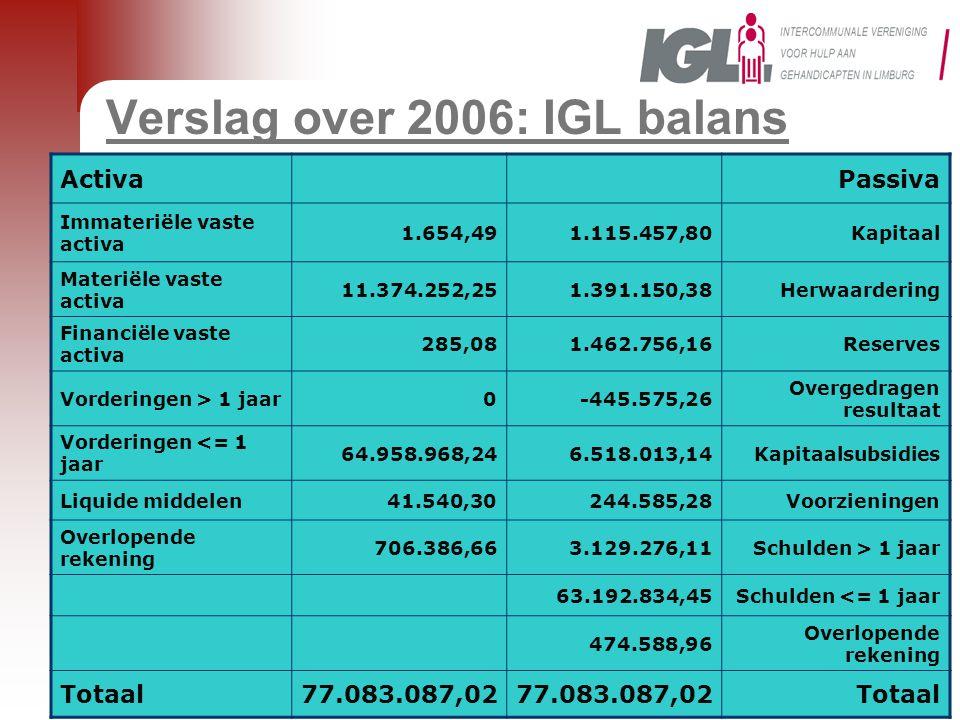 Verslag over 2006: IGL balans