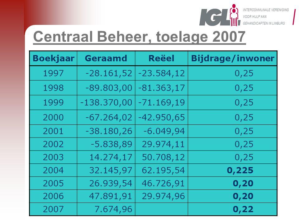 Centraal Beheer, toelage 2007