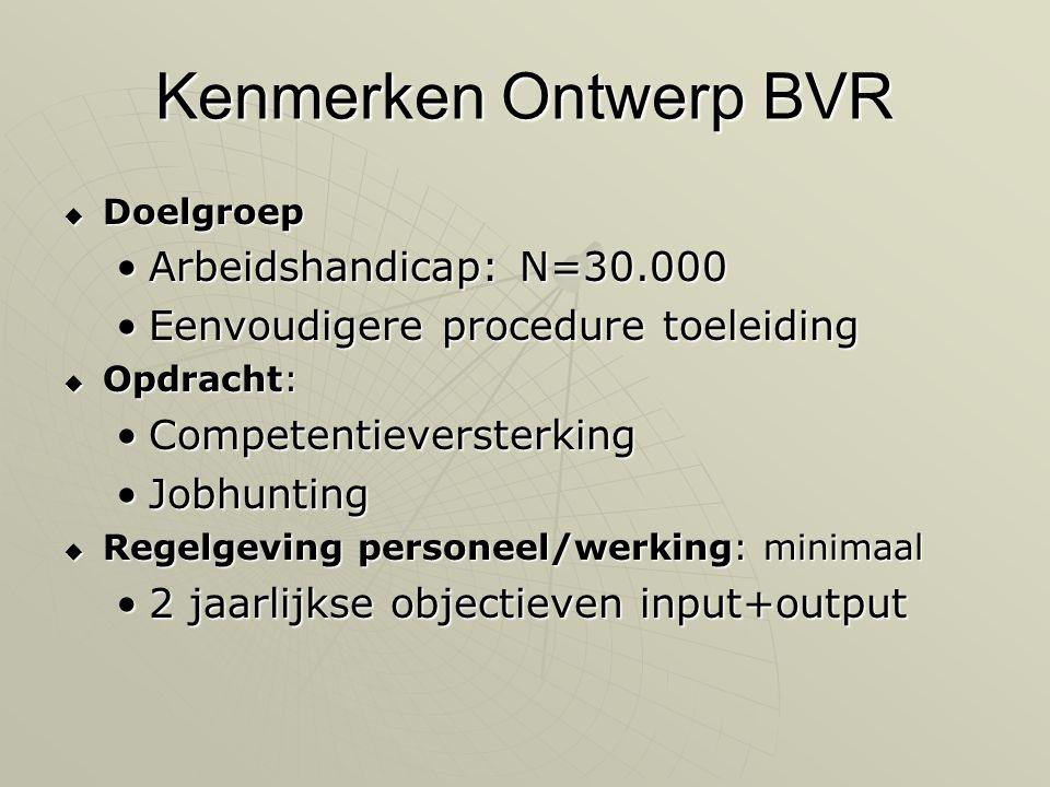 Kenmerken Ontwerp BVR Arbeidshandicap: N=30.000
