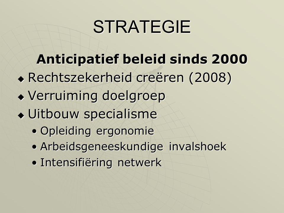 Anticipatief beleid sinds 2000