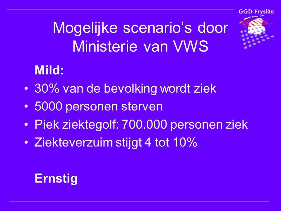 Mogelijke scenario's door Ministerie van VWS