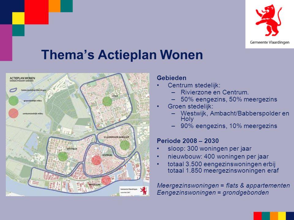 Thema's Actieplan Wonen