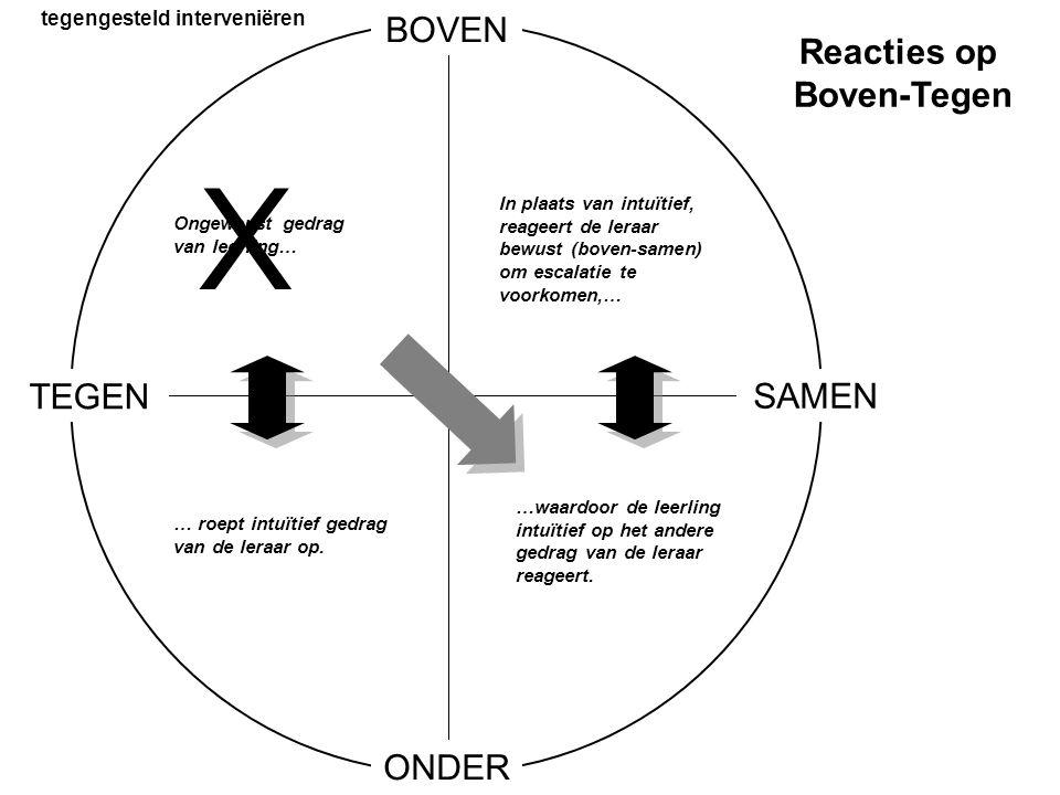 tegengesteld interveniëren Reacties op Boven-Tegen