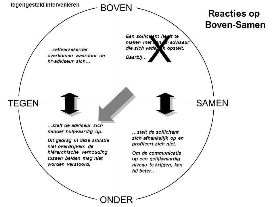 tegengesteld interveniëren Reacties op Boven-Samen