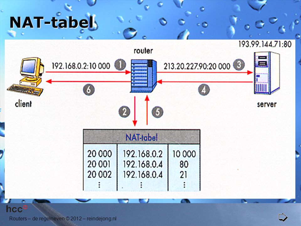 NAT-tabel