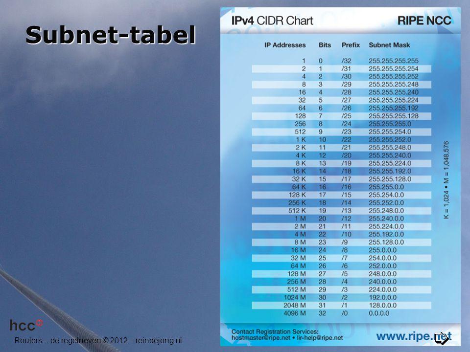 Subnet-tabel