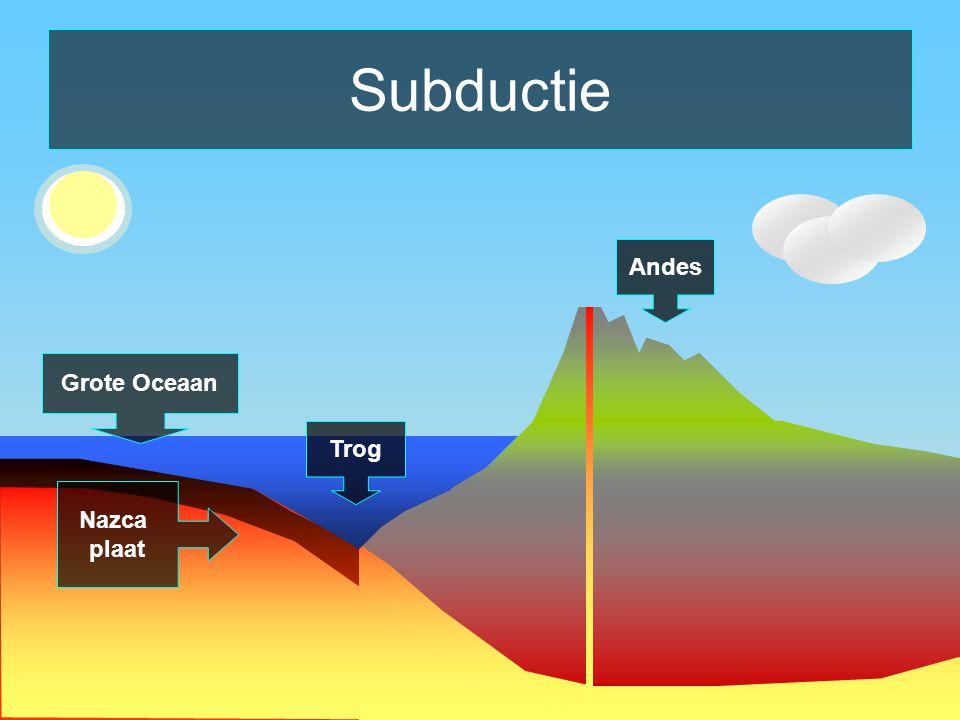 Subductie Andes Grote Oceaan Trog Nazca plaat Zuid- Amerikaanse plaat