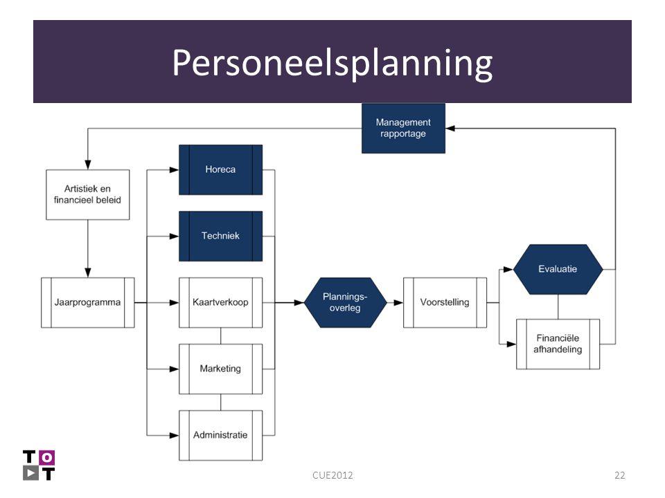 Personeelsplanning CUE2012