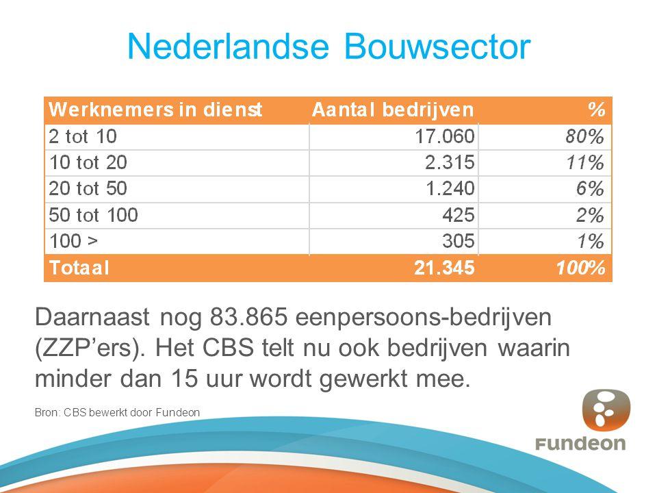 Nederlandse Bouwsector