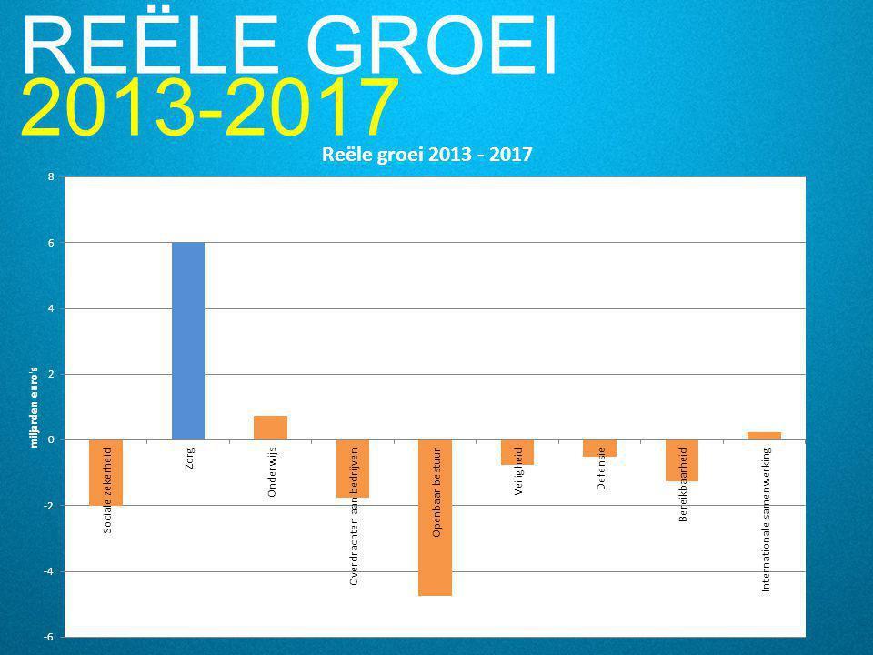 REËLE GROEI 2013-2017.