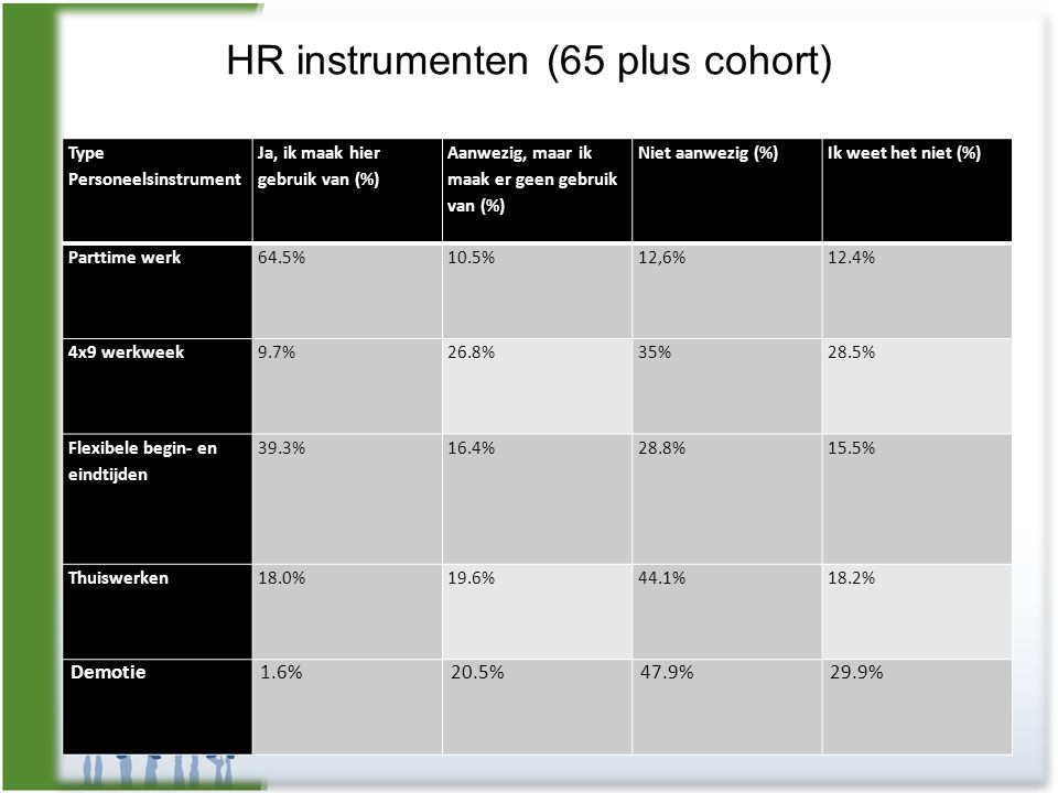 HR instrumenten (65 plus cohort)