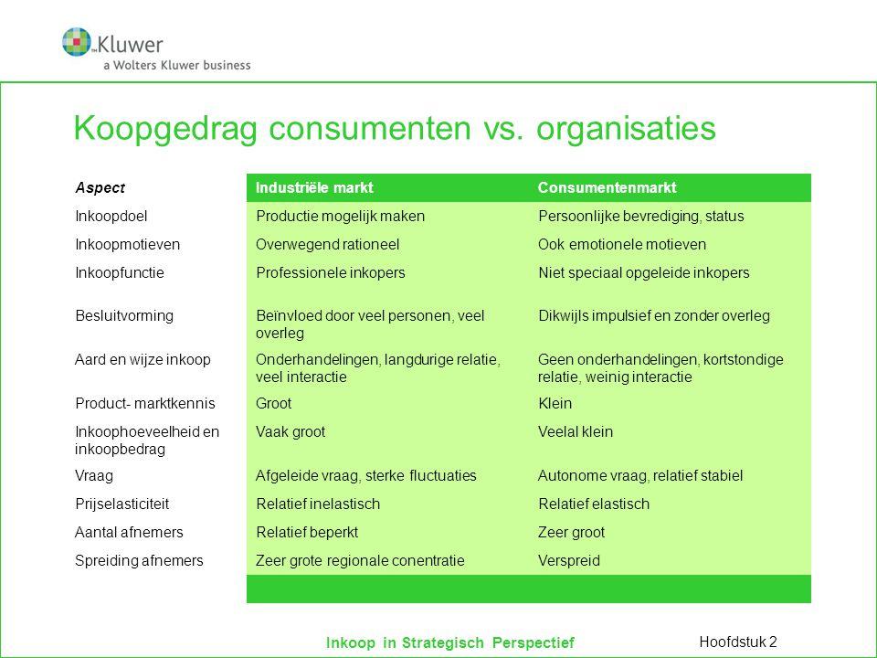 Koopgedrag consumenten vs. organisaties