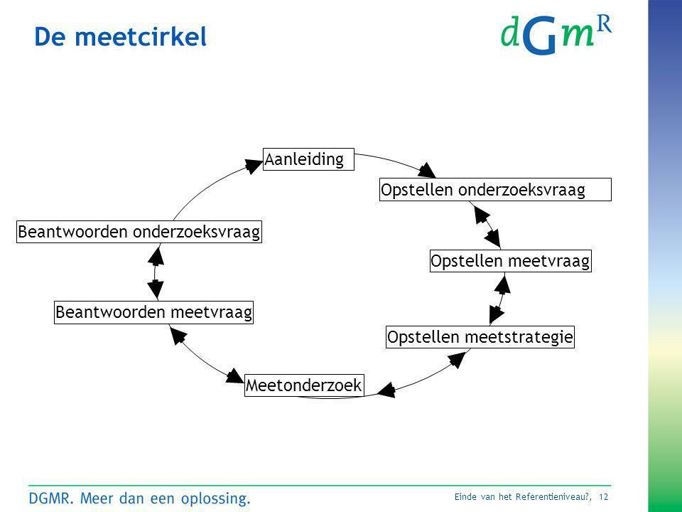 De meetcirkel Aanleiding Opstellen onderzoeksvraag