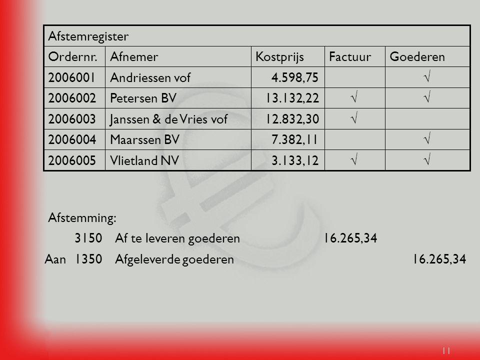 Afstemregister Ordernr. Afnemer. Kostprijs. Factuur. Goederen. 2006001. Andriessen vof. 4.598,75.