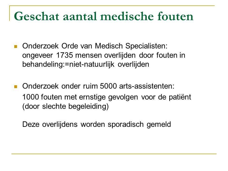 Geschat aantal medische fouten