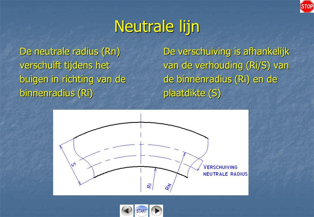 Neutrale lijn De neutrale radius (Rn) verschuift tijdens het