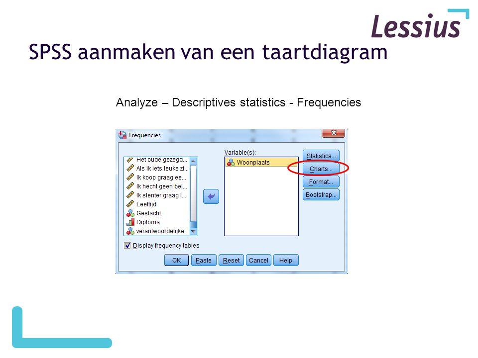 SPSS aanmaken van een taartdiagram
