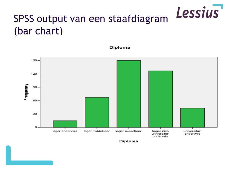 SPSS output van een staafdiagram (bar chart)
