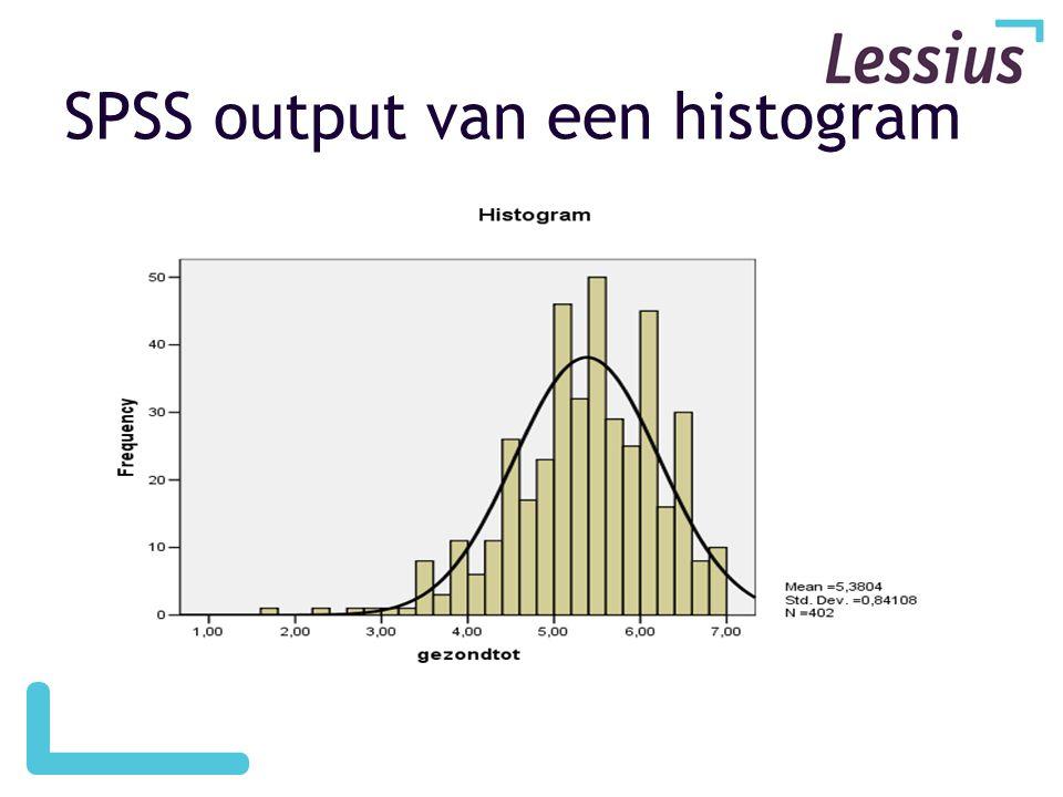 SPSS output van een histogram