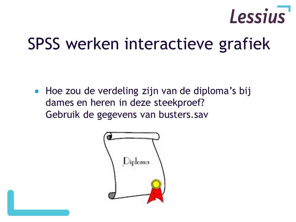 SPSS werken interactieve grafiek