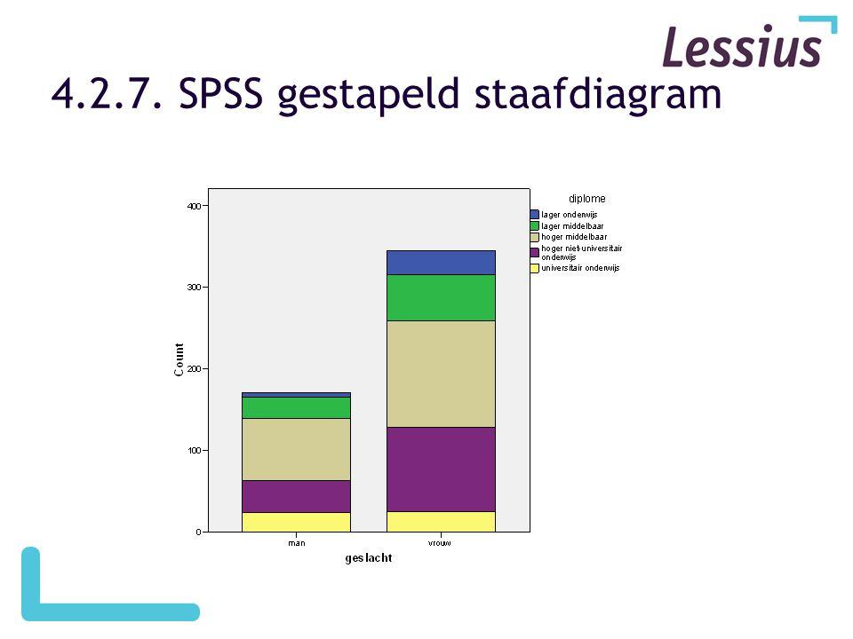 4.2.7. SPSS gestapeld staafdiagram
