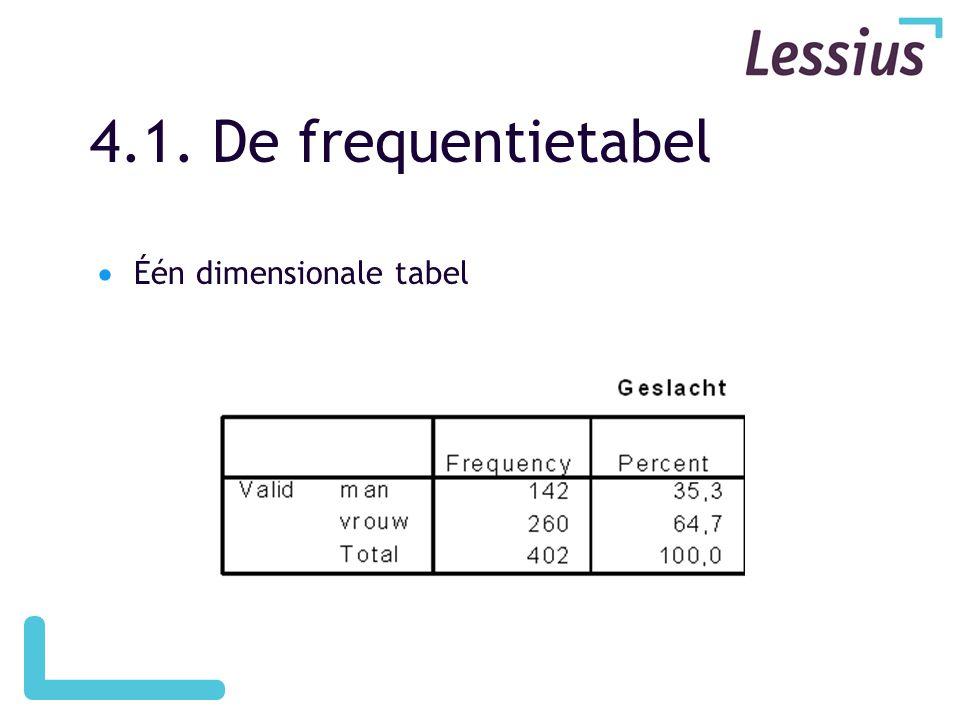 4.1. De frequentietabel Één dimensionale tabel