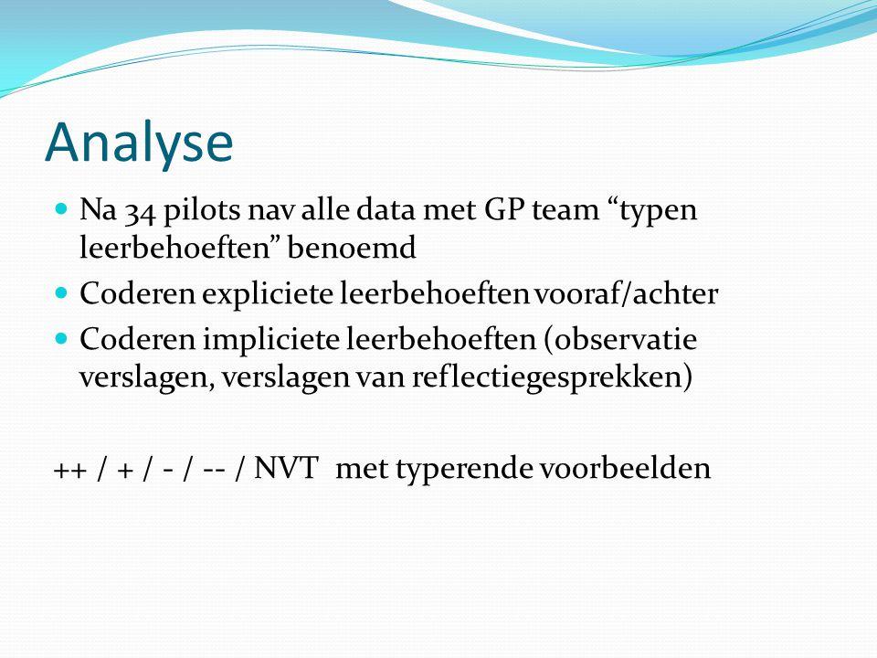 Analyse Na 34 pilots nav alle data met GP team typen leerbehoeften benoemd. Coderen expliciete leerbehoeften vooraf/achter.