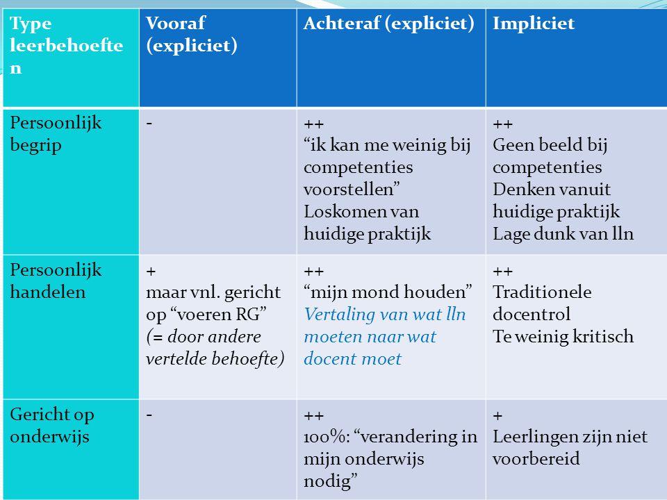 Type leerbehoeften Vooraf (expliciet) Achteraf (expliciet) Impliciet. Persoonlijk begrip. - ++