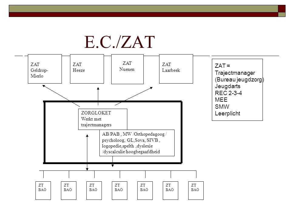 E.C./ZAT ZAT = Trajectmanager (Bureau jeugdzorg) Jeugdarts REC 2-3-4