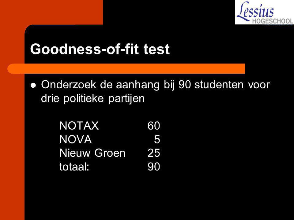 Goodness-of-fit test Onderzoek de aanhang bij 90 studenten voor drie politieke partijen NOTAX 60 NOVA 5 Nieuw Groen 25 totaal: 90.