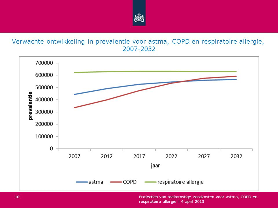 Verwachte ontwikkeling in prevalentie voor astma, COPD en respiratoire allergie, 2007-2032