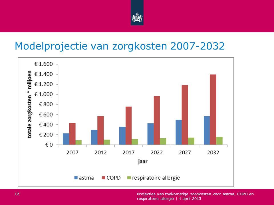 Modelprojectie van zorgkosten 2007-2032