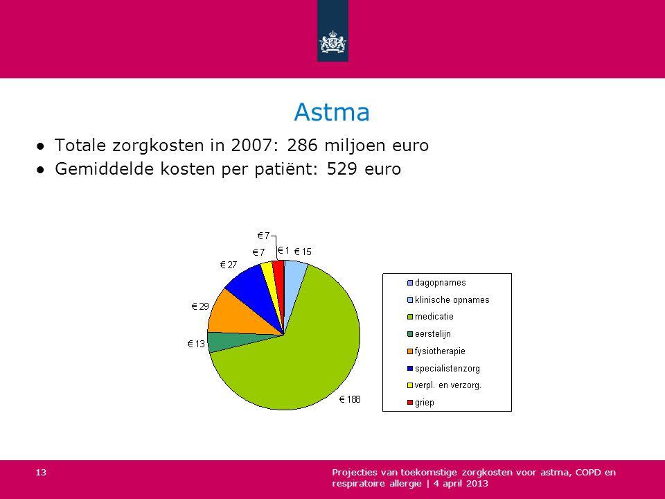 Astma Totale zorgkosten in 2007: 286 miljoen euro