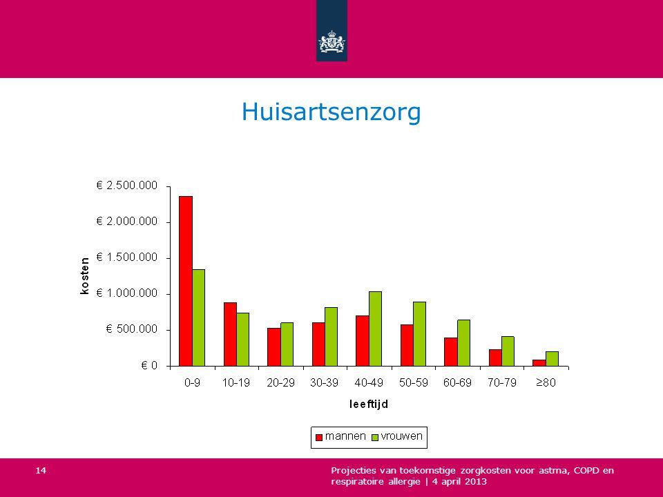 Huisartsenzorg Projecties van toekomstige zorgkosten voor astma, COPD en respiratoire allergie | 4 april 2013.