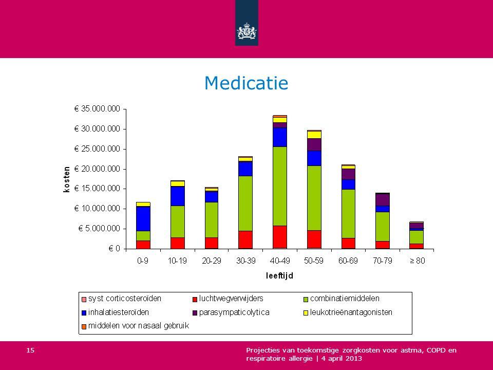 Medicatie Projecties van toekomstige zorgkosten voor astma, COPD en respiratoire allergie | 4 april 2013.
