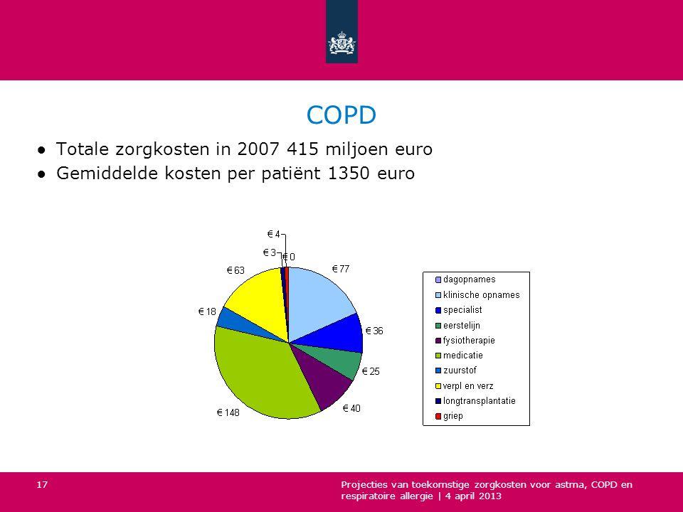 COPD Totale zorgkosten in 2007 415 miljoen euro