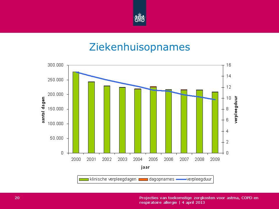 Ziekenhuisopnames Projecties van toekomstige zorgkosten voor astma, COPD en respiratoire allergie | 4 april 2013.