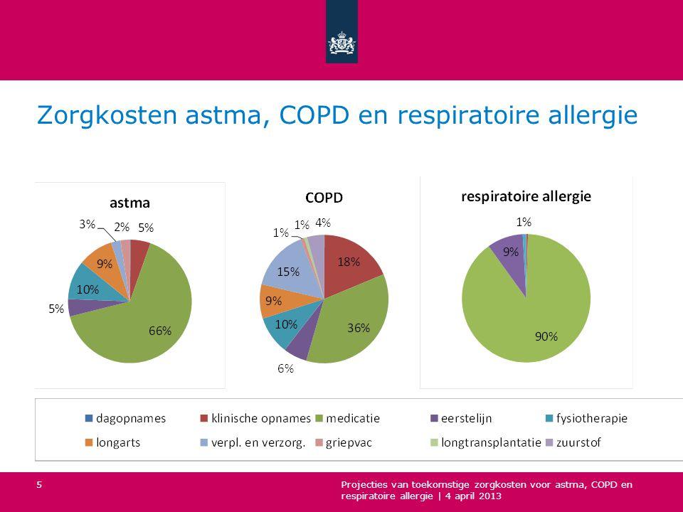 Zorgkosten astma, COPD en respiratoire allergie