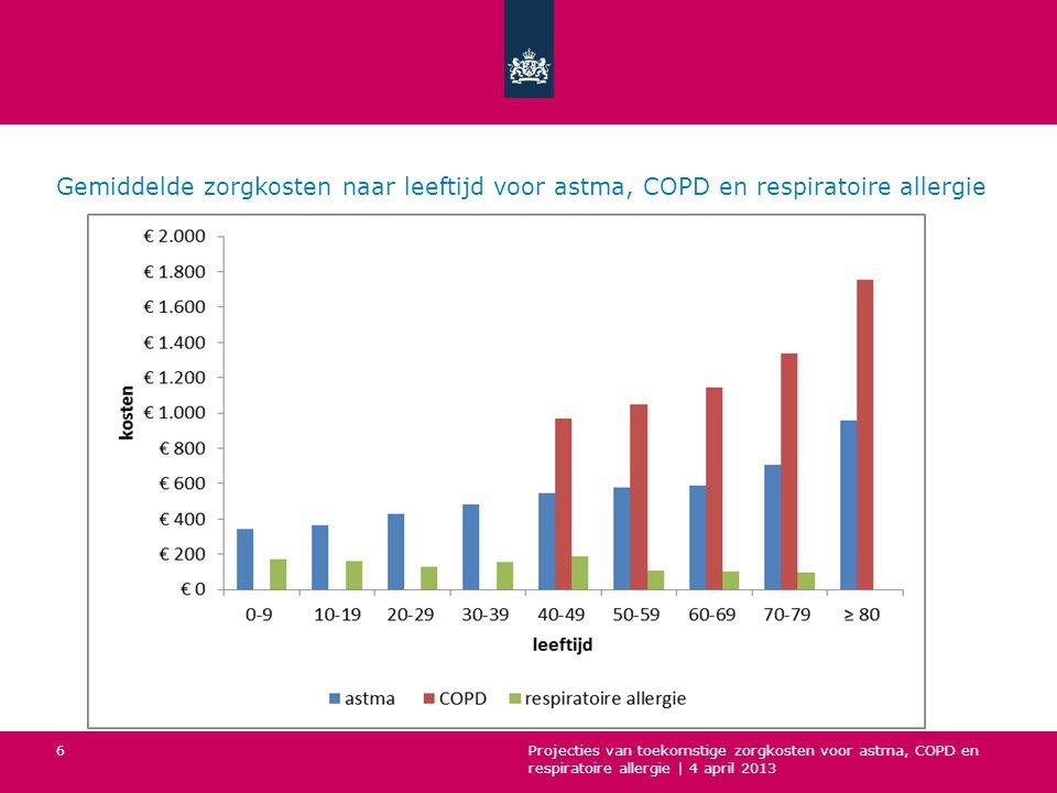 Gemiddelde zorgkosten naar leeftijd voor astma, COPD en respiratoire allergie
