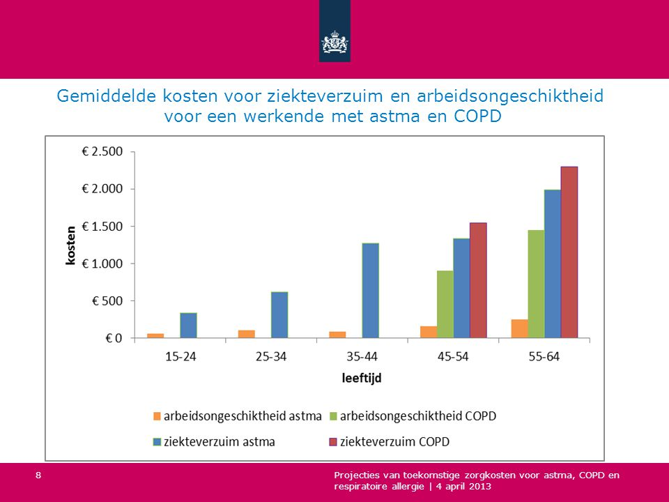 Gemiddelde kosten voor ziekteverzuim en arbeidsongeschiktheid voor een werkende met astma en COPD