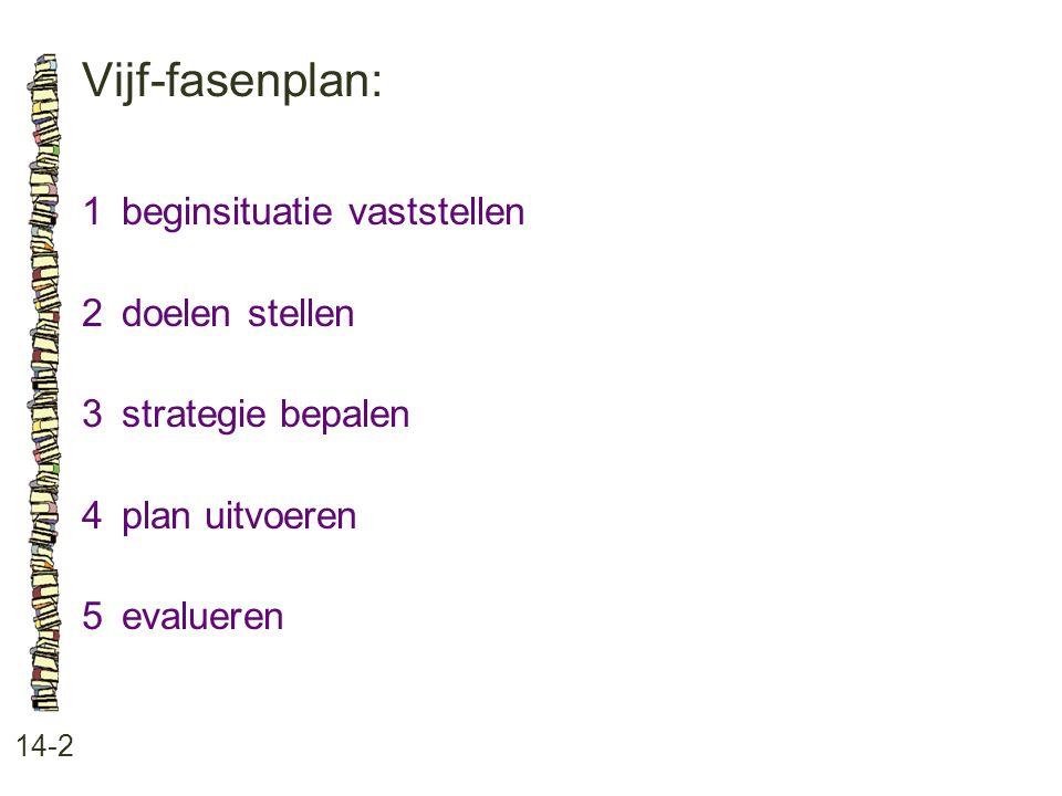 Vijf-fasenplan: 1 beginsituatie vaststellen 2 doelen stellen
