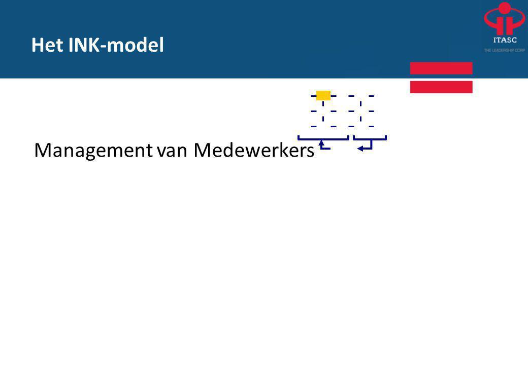 Het INK-model Management van Medewerkers