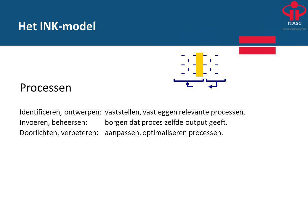 Het INK-model Processen