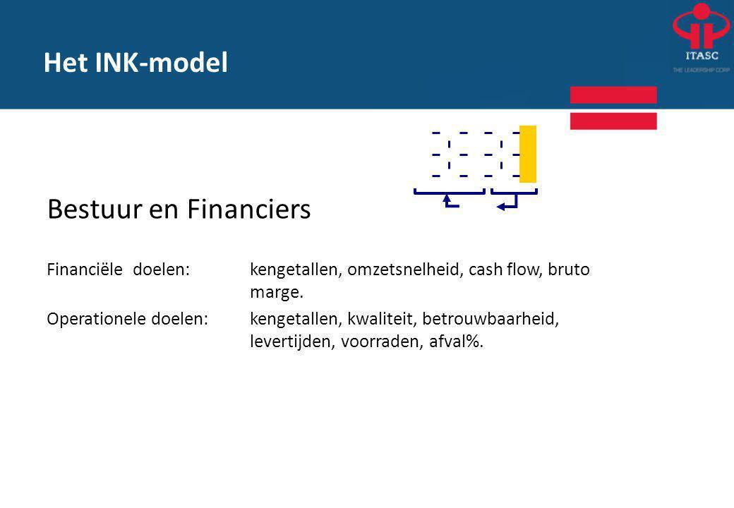 Het INK-model Bestuur en Financiers