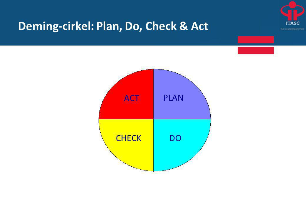 Deming-cirkel: Plan, Do, Check & Act