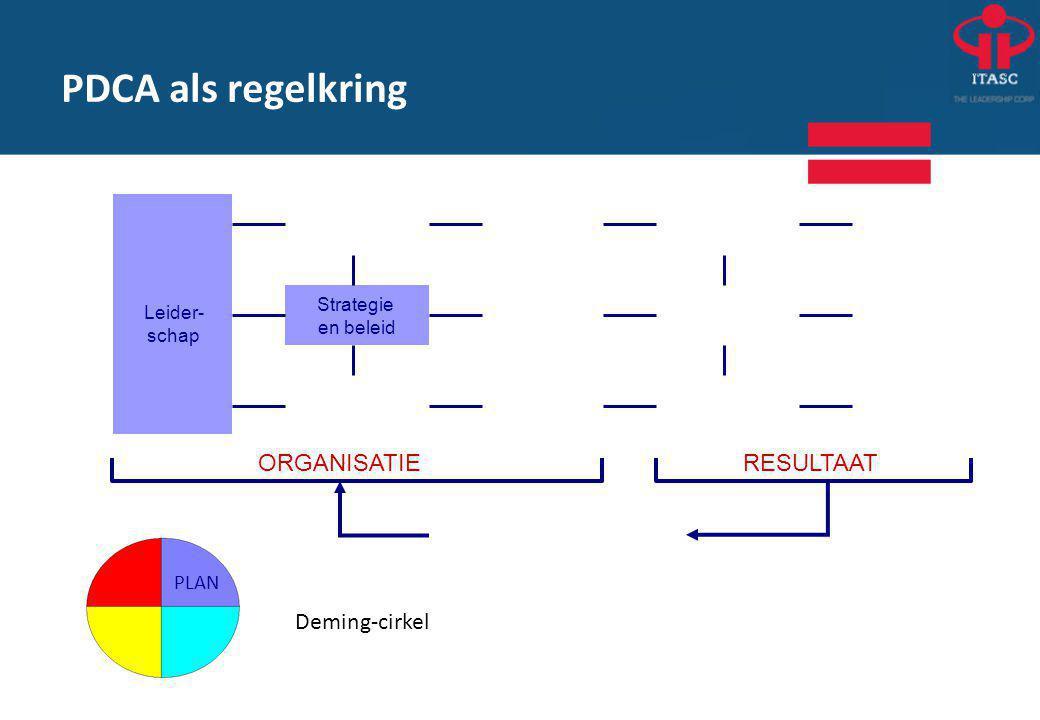 PDCA als regelkring Deming-cirkel ORGANISATIE RESULTAAT PLAN