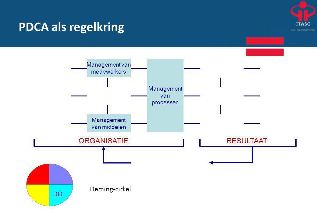 PDCA als regelkring Deming-cirkel ORGANISATIE RESULTAAT DO