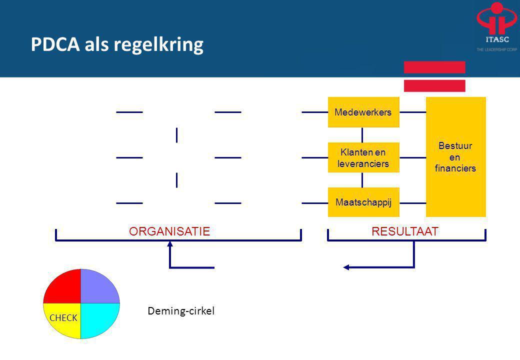 PDCA als regelkring Deming-cirkel ORGANISATIE RESULTAAT CHECK