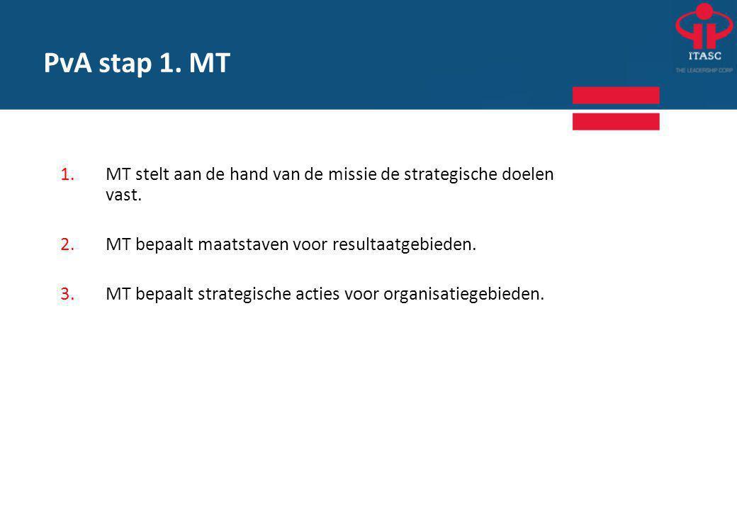 PvA stap 1. MT MT stelt aan de hand van de missie de strategische doelen vast. MT bepaalt maatstaven voor resultaatgebieden.